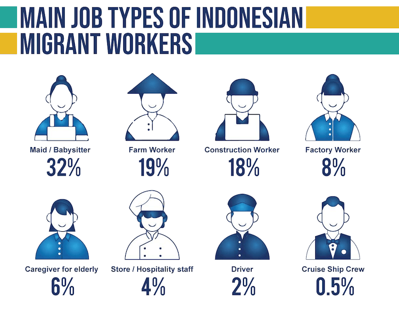 Migrant workers from Indonesia
